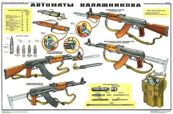 Akm Soviet Classified Instructive Poster