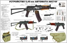 Russomilitare: AKSU Kalashnikov Rifle Soviet Russian Military Classified Instructive Poster AKS-74U